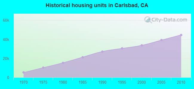 Historical housing units in Carlsbad, CA