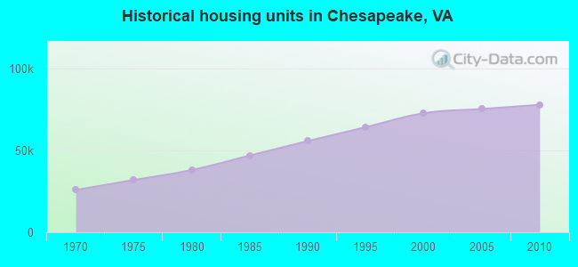 Historical housing units in Chesapeake, VA