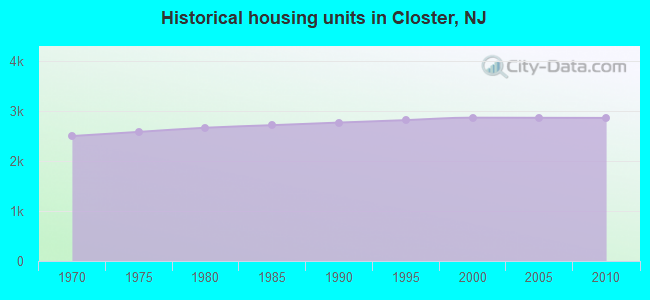 Historical housing units in Closter, NJ