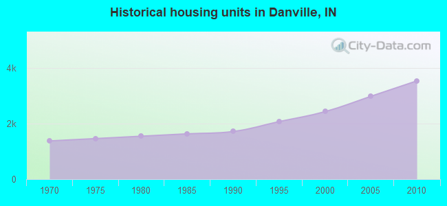 Historical housing units in Danville, IN