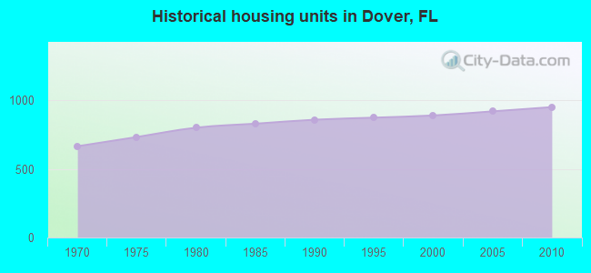 Historical housing units in Dover, FL
