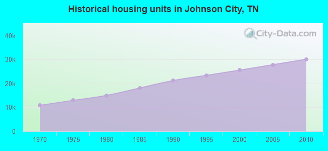 Historical housing units in Johnson City, TN