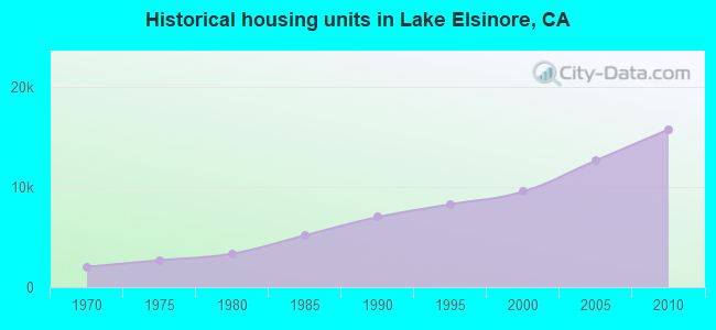 Historical housing units in Lake Elsinore, CA