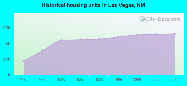 Historical housing units in Las Vegas, NM