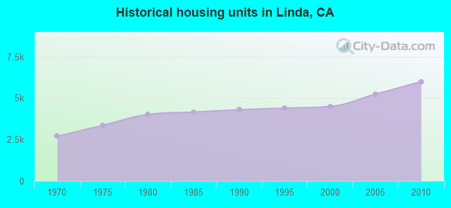 Historical housing units in Linda, CA