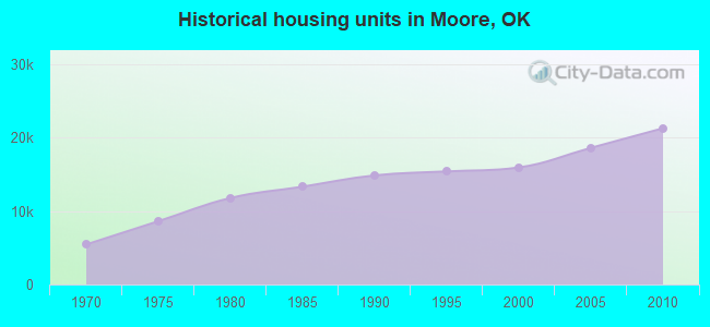 Historical housing units in Moore, OK
