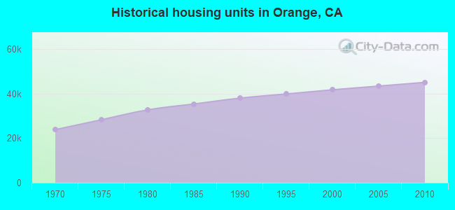 Historical housing units in Orange, CA