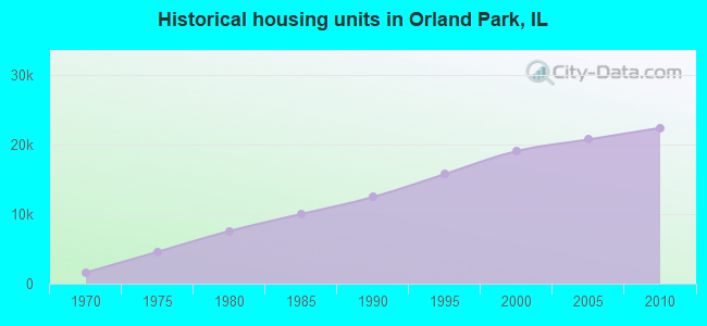 Historical housing units in Orland Park, IL