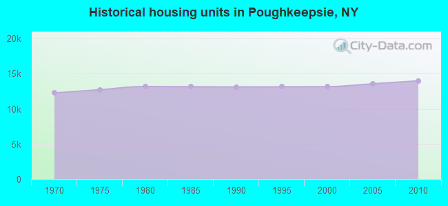 Historical housing units in Poughkeepsie, NY