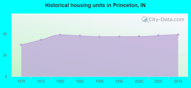 Historical housing units in Princeton, IN