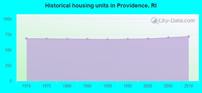 Historical housing units in Providence, RI