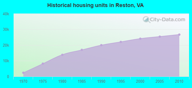 Historical housing units in Reston, VA
