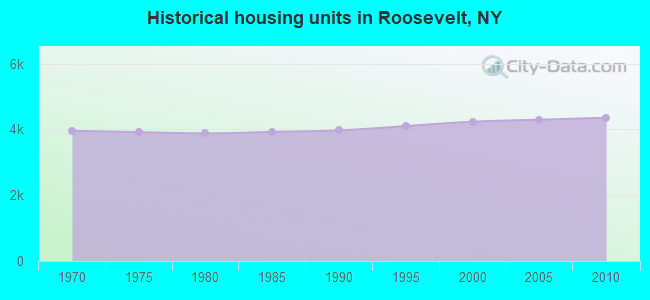 Historical housing units in Roosevelt, NY
