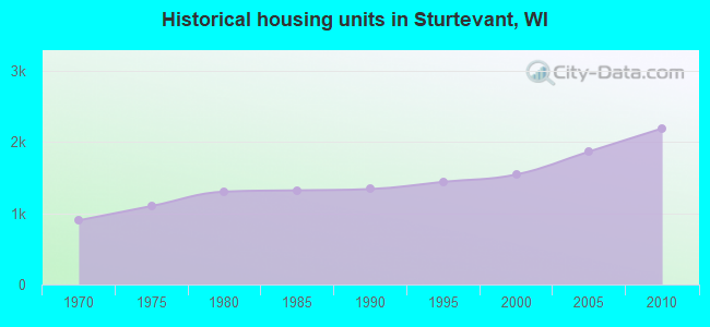 Historical housing units in Sturtevant, WI
