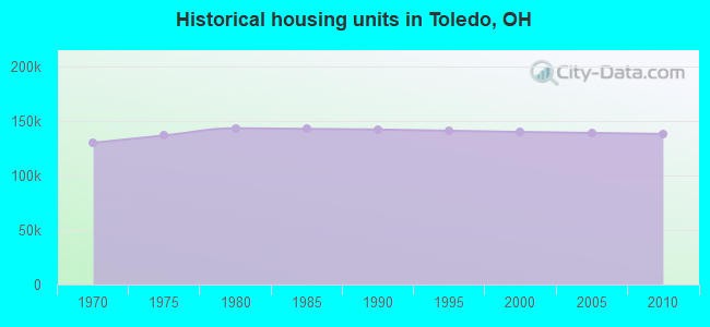 Historical housing units in Toledo, OH