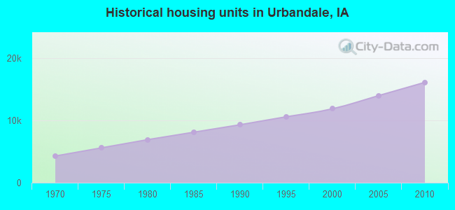 Historical housing units in Urbandale, IA