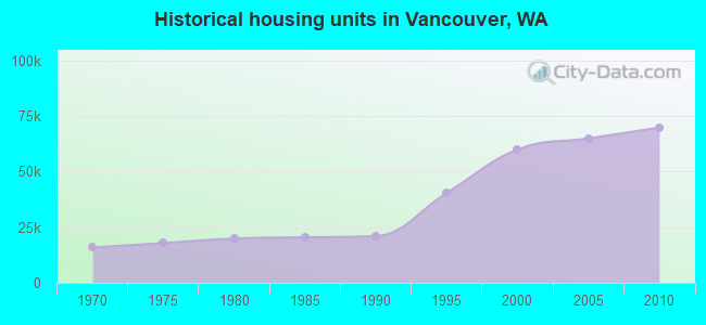 Historical housing units in Vancouver, WA