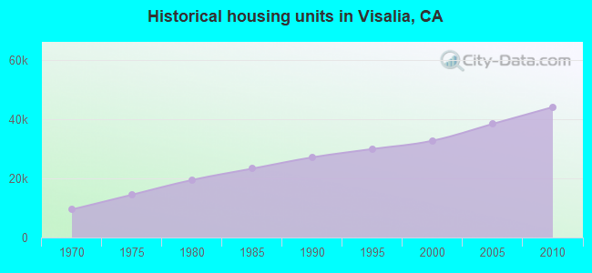 Historical housing units in Visalia, CA