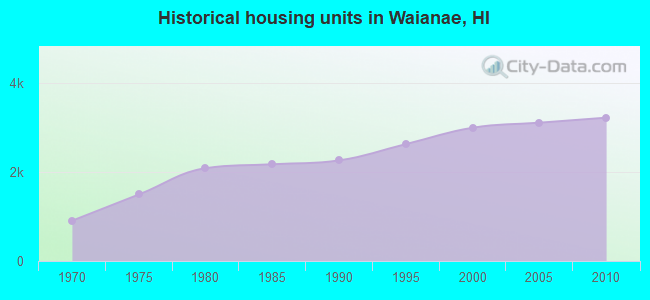 Historical housing units in Waianae, HI