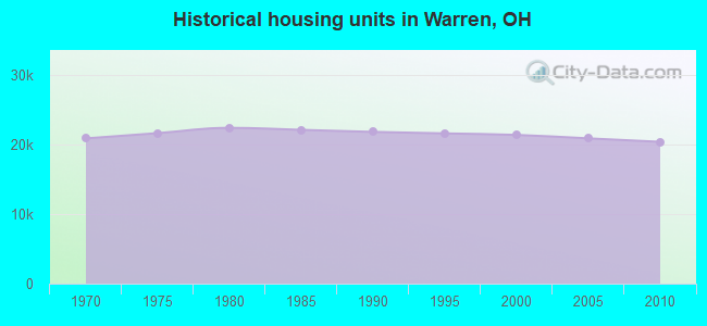 Historical housing units in Warren, OH
