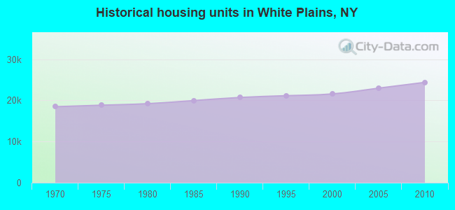 Historical housing units in White Plains, NY