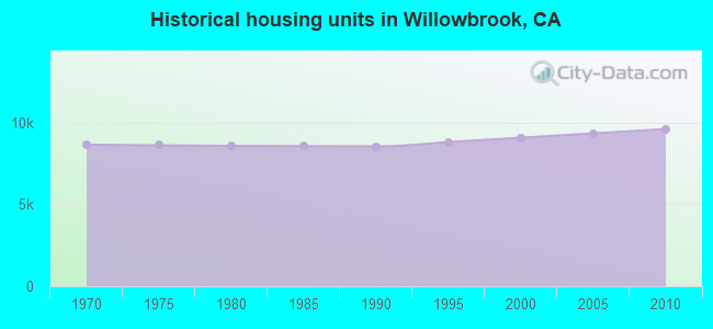 Historical housing units in Willowbrook, CA