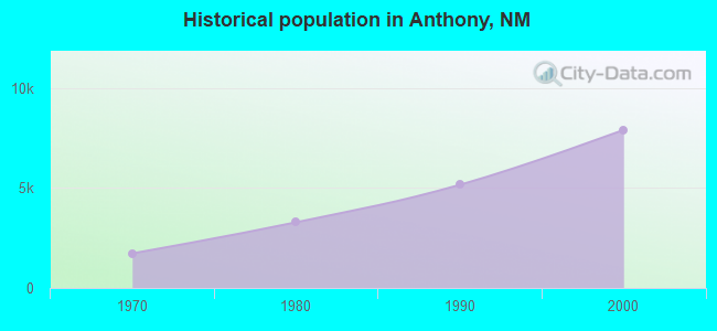 Historical population in Anthony, NM