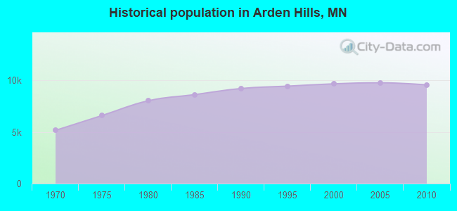 Historical population in Arden Hills, MN
