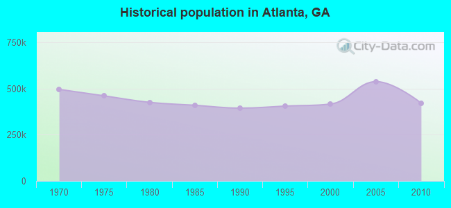 Historical population in Atlanta, GA