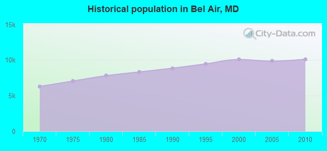 Historical population in Bel Air, MD