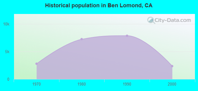 Historical population in Ben Lomond, CA