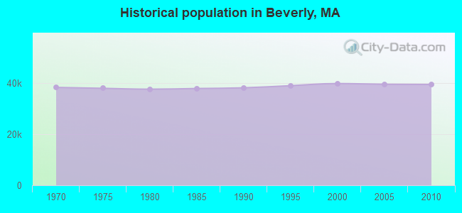 Historical population in Beverly, MA