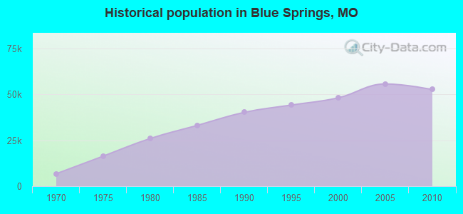 Historical population in Blue Springs, MO