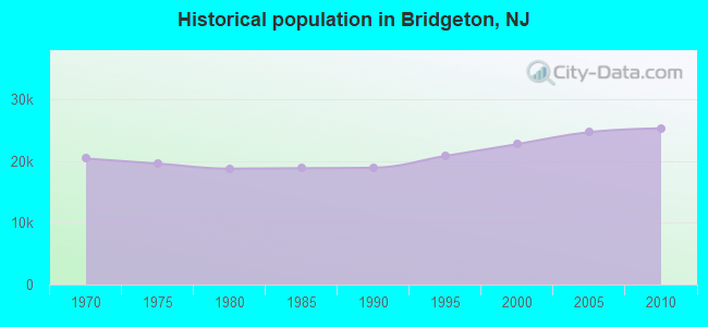 Historical population in Bridgeton, NJ