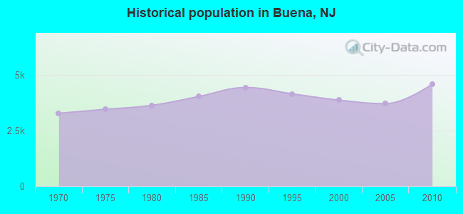 Historical population in Buena, NJ