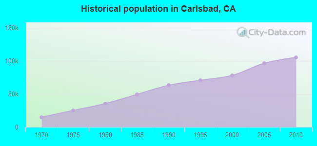 Historical population in Carlsbad, CA