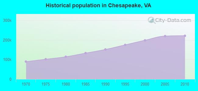 Historical population in Chesapeake, VA