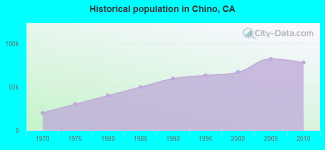 Historical population in Chino, CA
