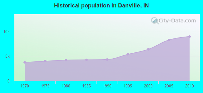 Historical population in Danville, IN
