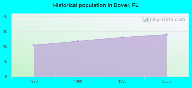 Historical population in Dover, FL