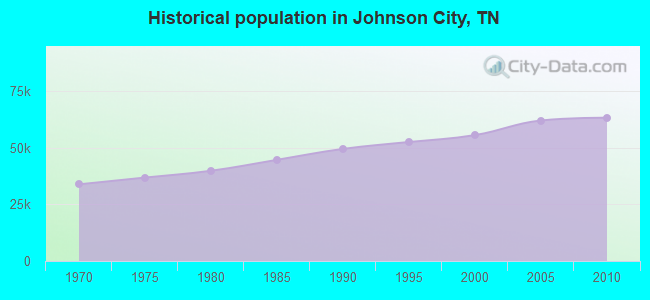 Historical population in Johnson City, TN