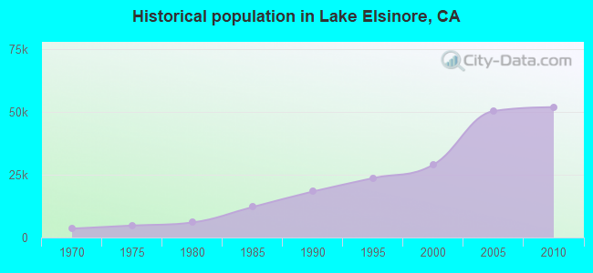 Historical population in Lake Elsinore, CA