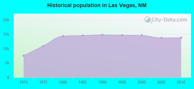 Historical population in Las Vegas, NM