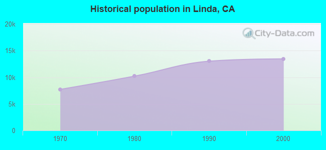 Historical population in Linda, CA