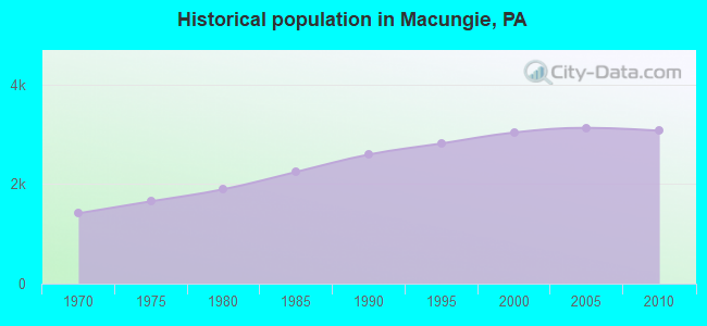 Historical population in Macungie, PA