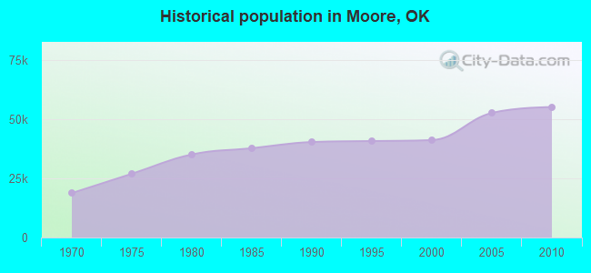 Historical population in Moore, OK