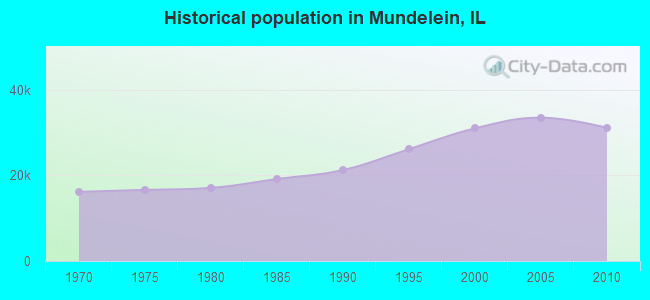 Historical population in Mundelein, IL