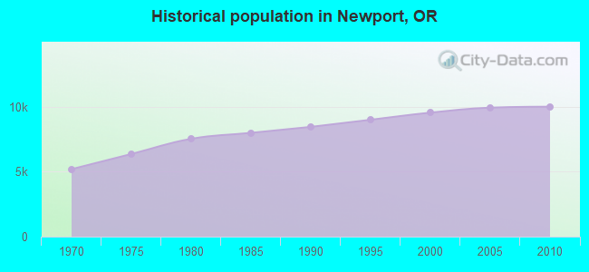 Historical population in Newport, OR