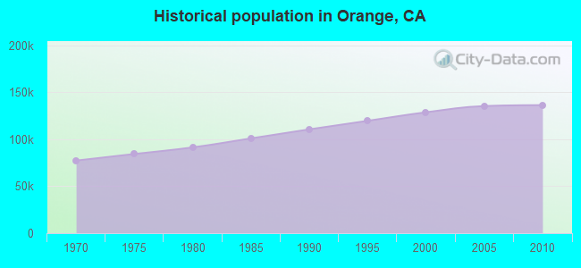 Historical population in Orange, CA