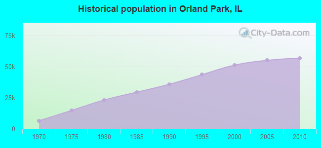 Historical population in Orland Park, IL